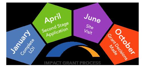Grant-Process-Chart